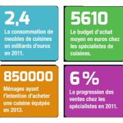 Les chiffres du marché - 2011-2013